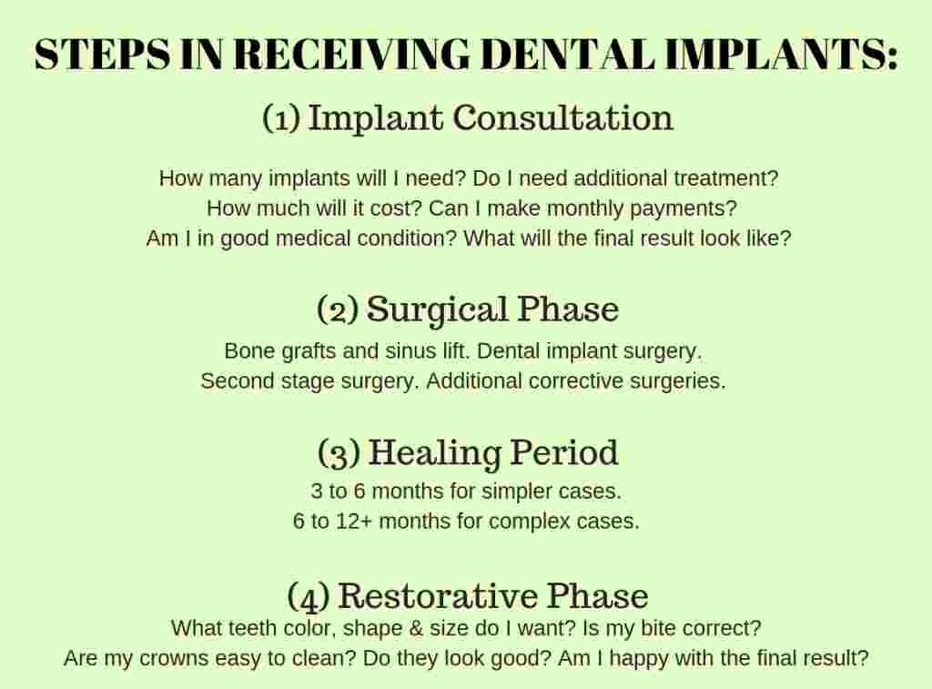 What Is The Process Of Getting Dental Implants Oceansight Dental Implants